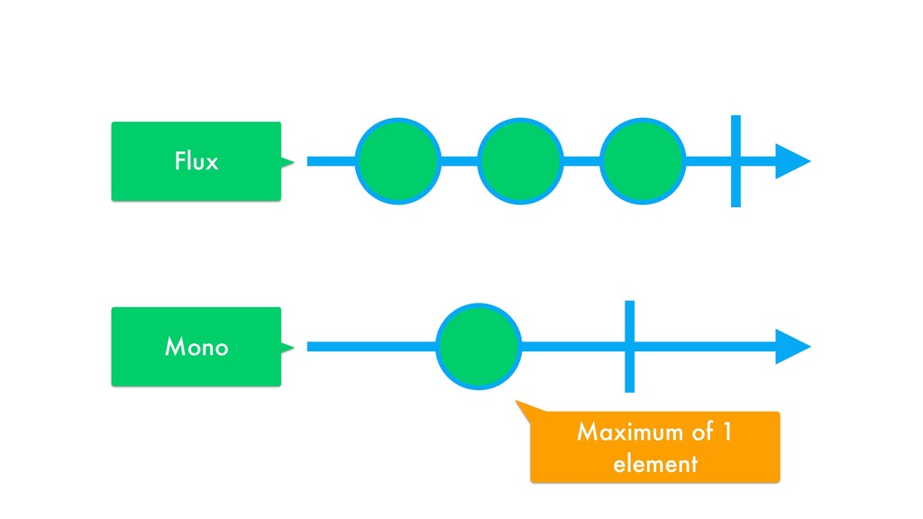 Flux Mono Maximum of 1 element