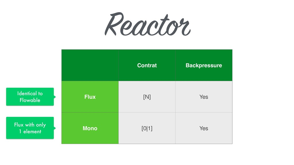 Reactor Contrat Backpressure Flux [N] Yes Mono ...