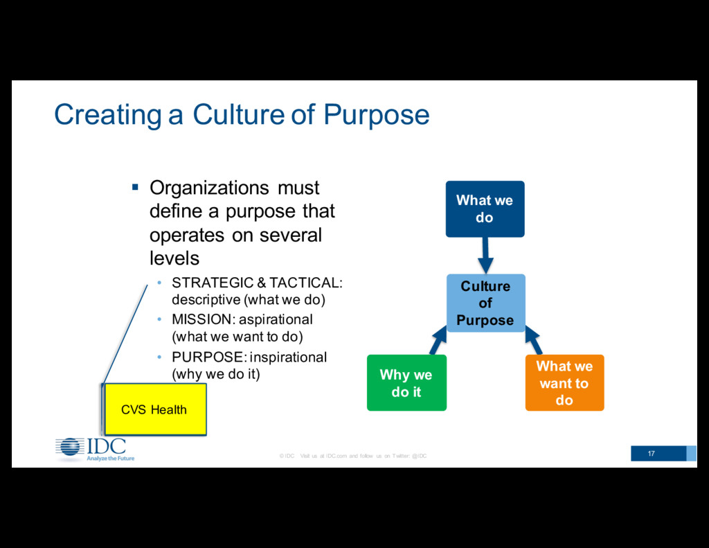 Examples? Creating a Culture of Purpose © ...