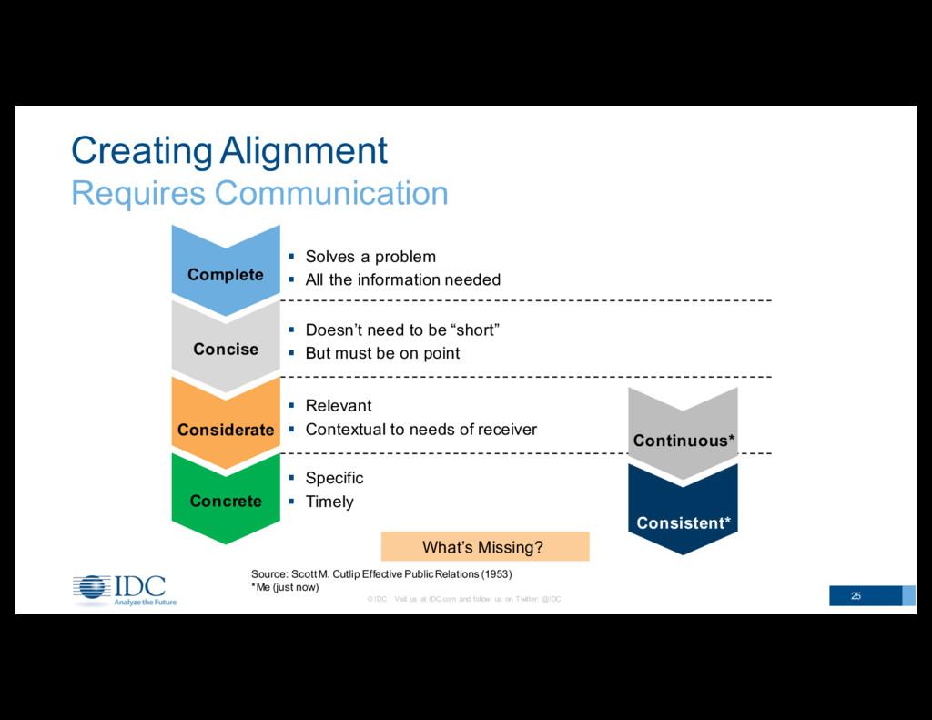 Creating Alignment Requires Communication 25 ...