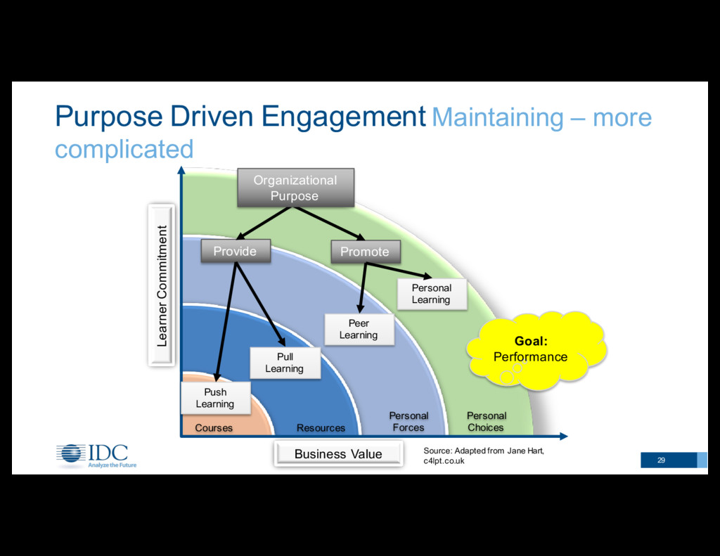 Purpose Driven Engagement Maintaining – mor...