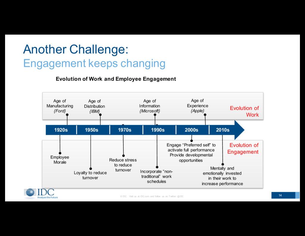 Evolution of  Engagement Evolution of Work A...