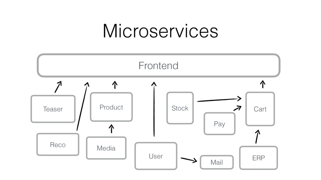 Microservices Frontend Product Pay Reco User St...