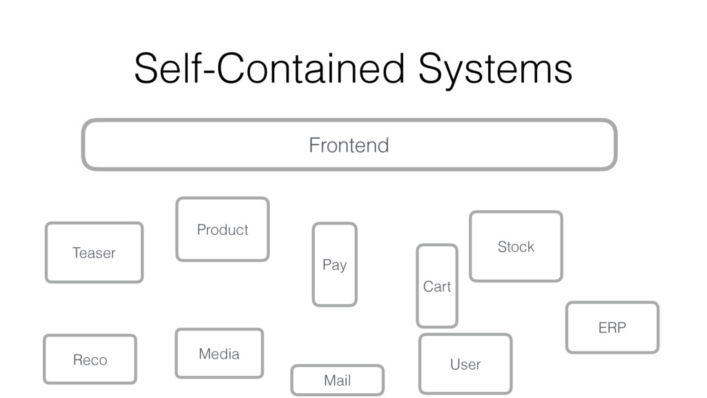 Self-Contained Systems Frontend Product Pay Rec...