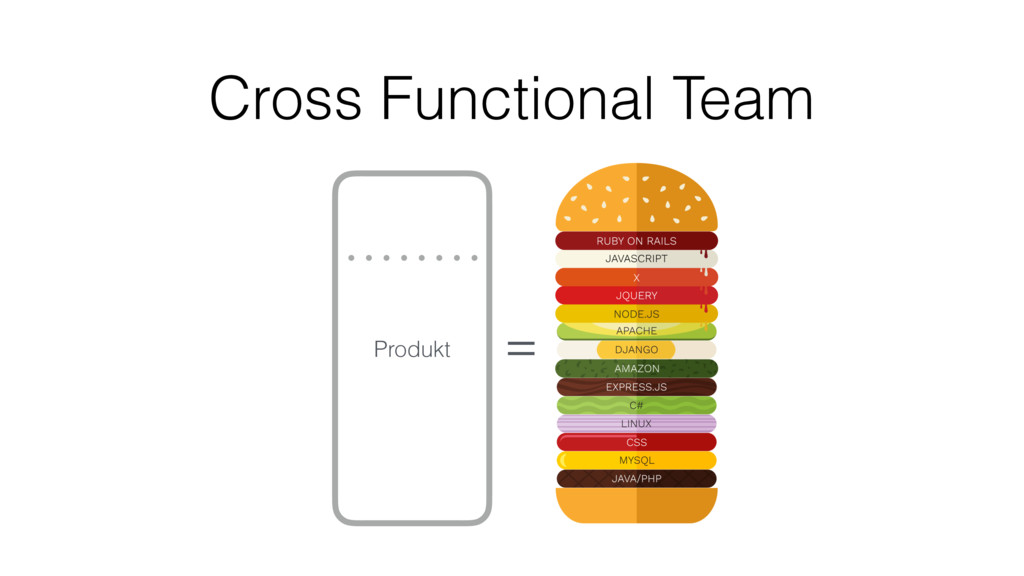 Cross Functional Team = Produkt