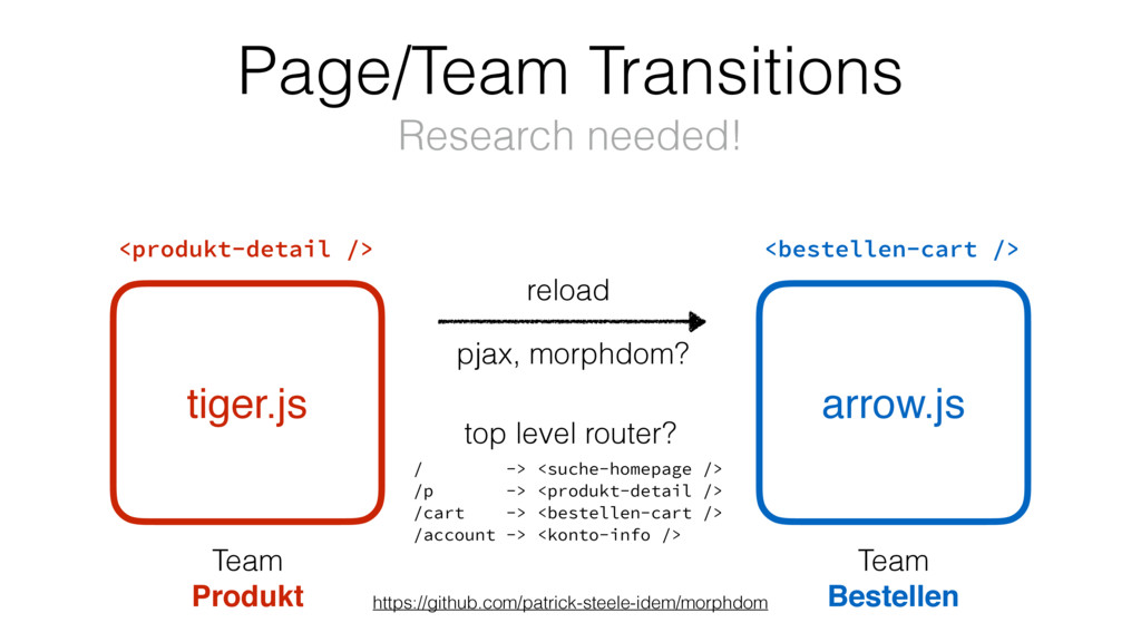 tiger.js Page/Team Transitions Research needed!...