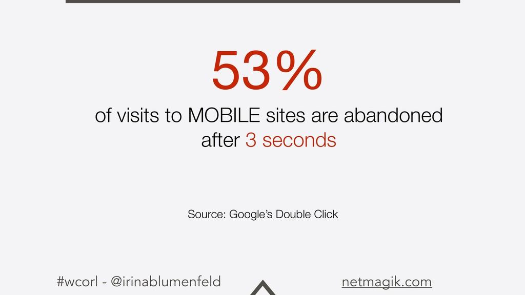 #wcorl - @irinablumenfeld netmagik.com 53%   of...