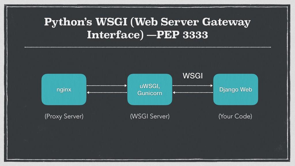 nginx Django Web uWSGI, Gunicorn WSGI (WSGI Ser...