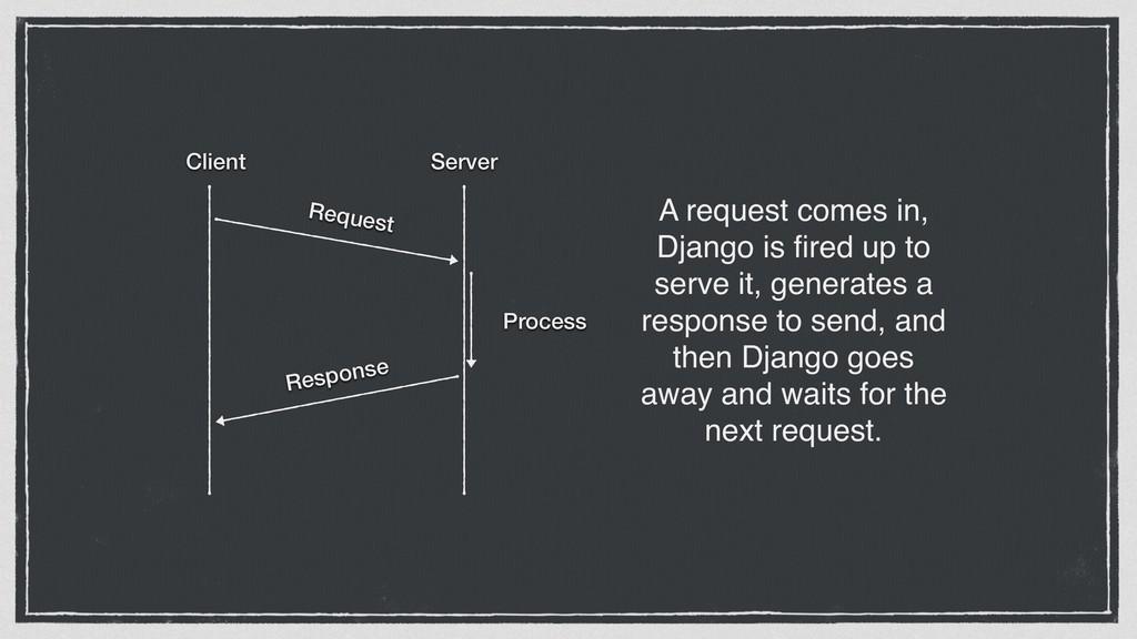 Client Server Request Response Process A reques...
