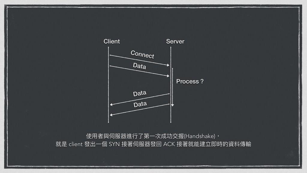 Client Server Connect Data Process牫 Data Data ֵ...