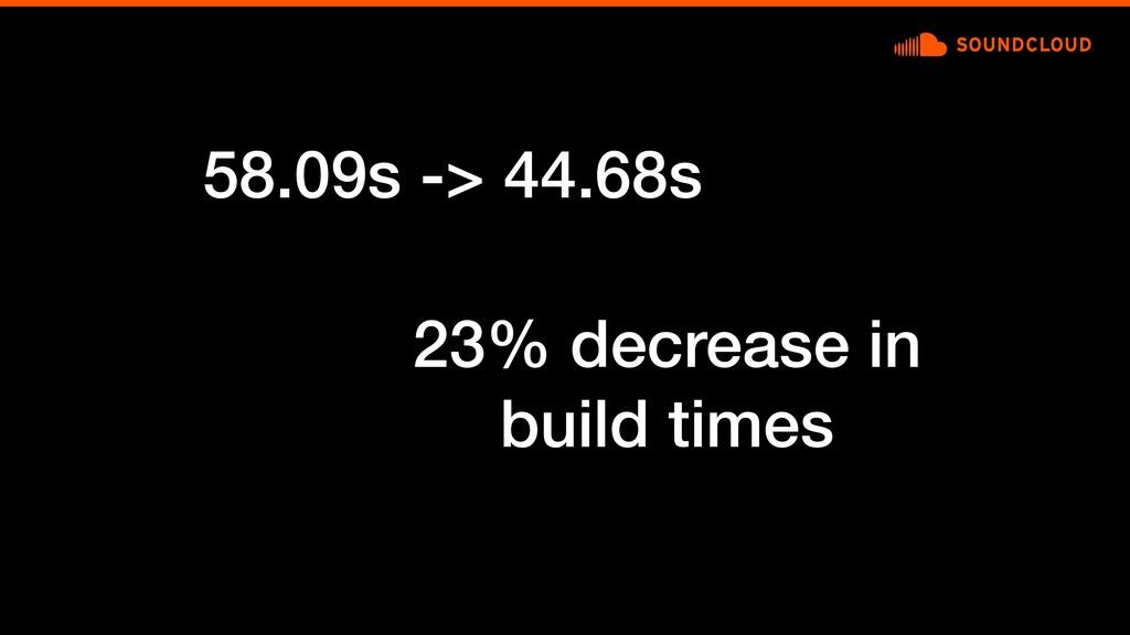 58.09s -> 44.68s 23% decrease in build times