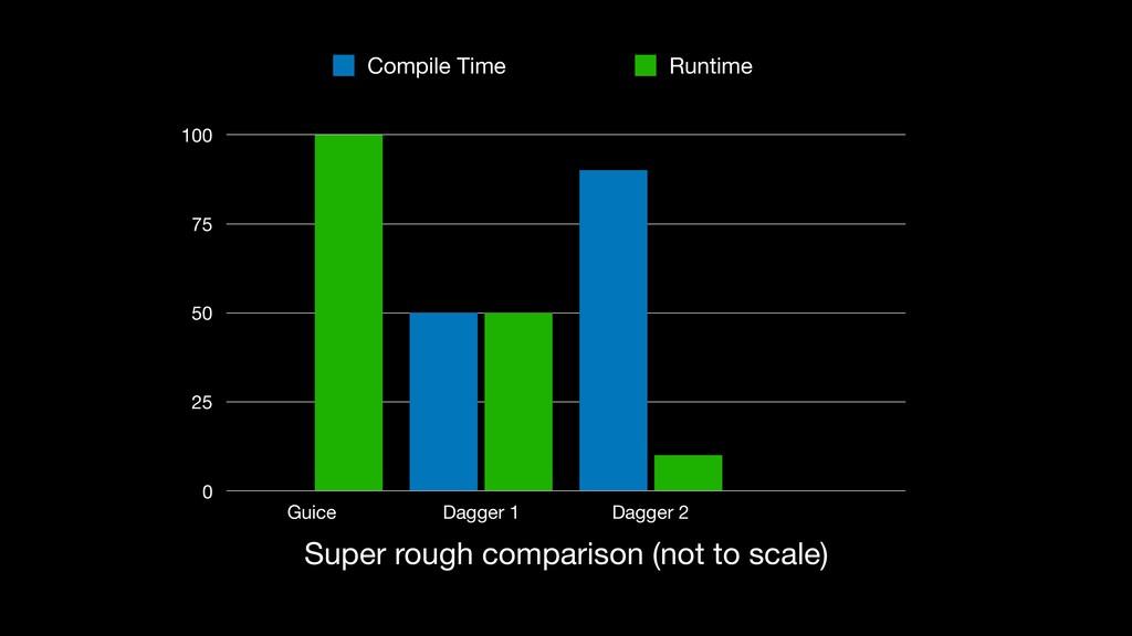 Super rough comparison (not to scale) 0 25 50 7...