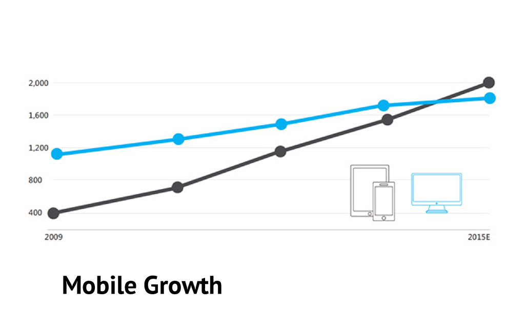 Mobile Growth