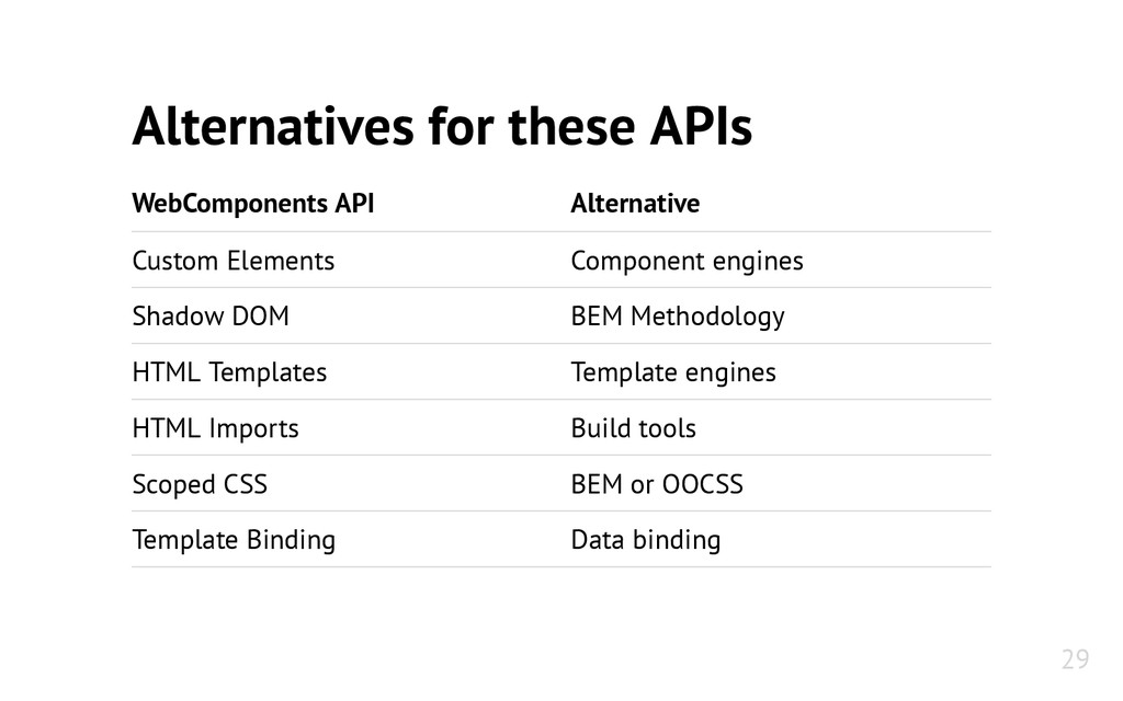 Alternatives for these APIs WebComponents API A...
