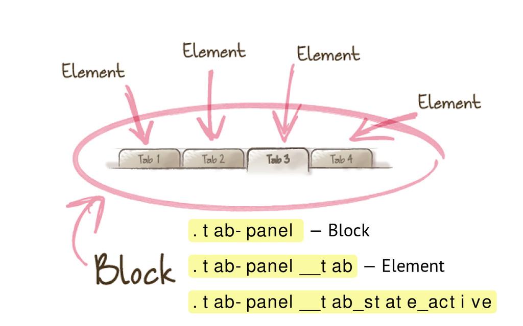 .tab-panel — Block .tab-panel__tab — Element .t...