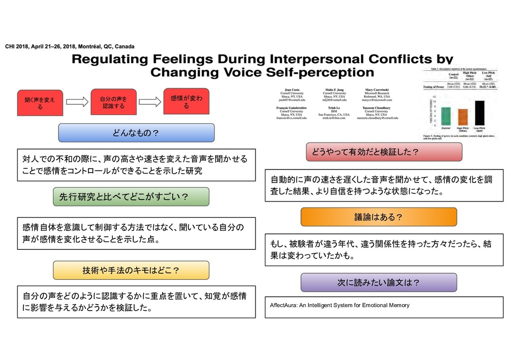 対人 不和 際 声 高 や 変え 音声 聞 せ 感情 コン ロー 示 研究 先行研究 比べ す...
