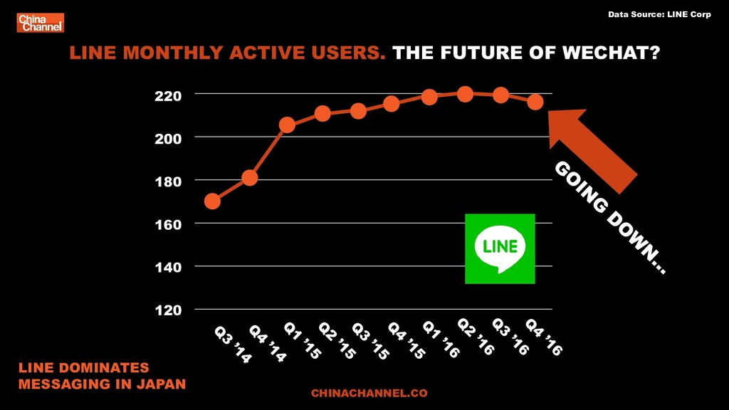 LINE MONTHLY ACTIVE USERS. THE FUTURE OF WECHAT...