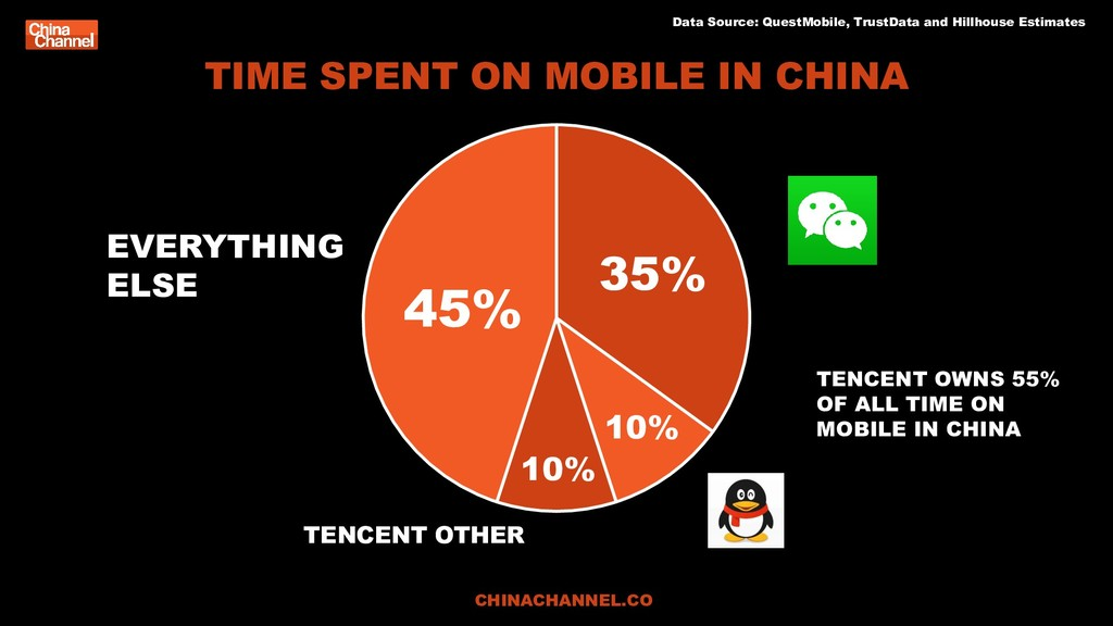 TIME SPENT ON MOBILE IN CHINA Data Source: Ques...
