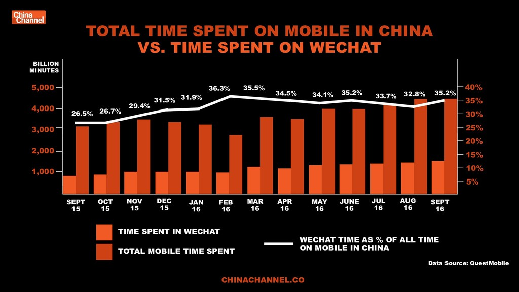 Data Source: QuestMobile TOTAL TIME SPENT ON MO...