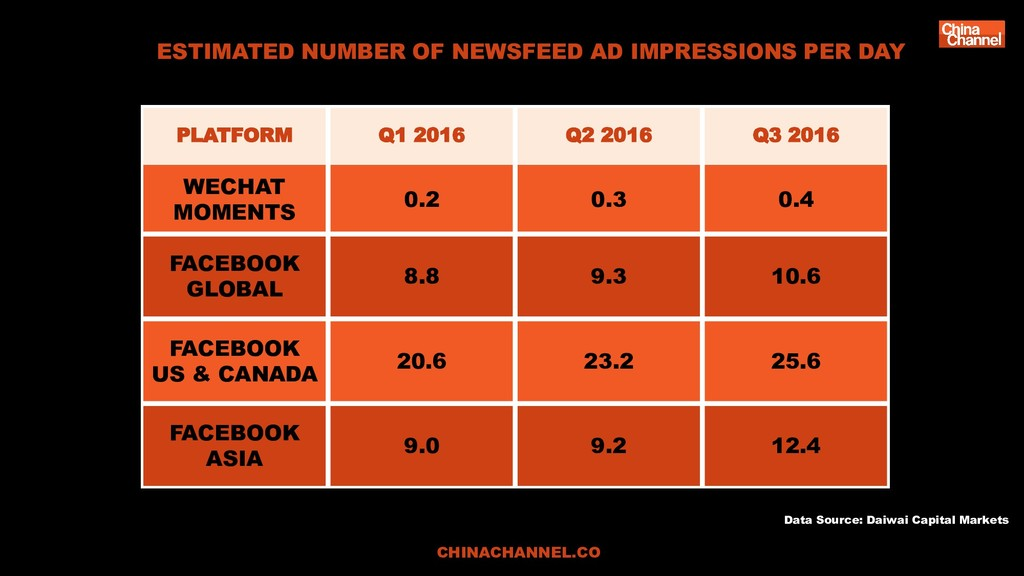 ESTIMATED NUMBER OF NEWSFEED AD IMPRESSIONS PER...