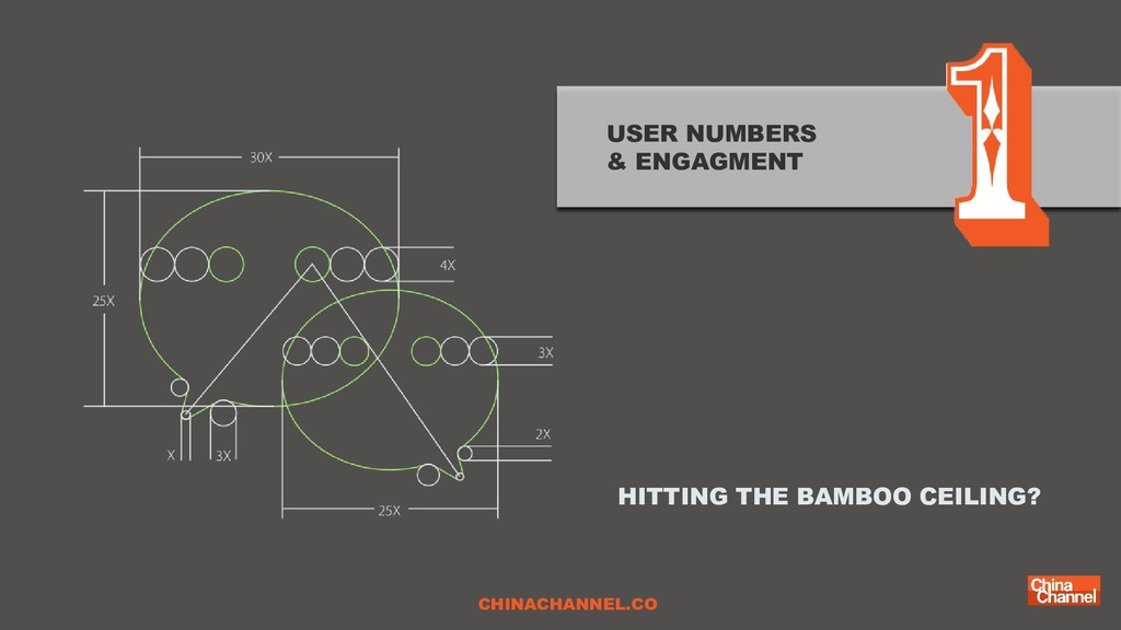 USER NUMBERS & ENGAGMENT HITTING THE BAMBOO CEI...