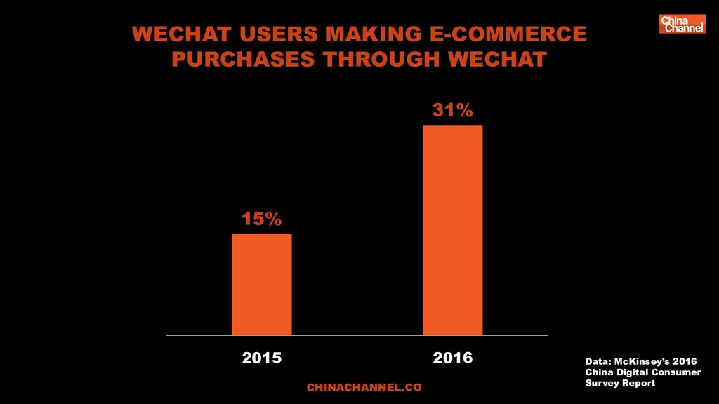 WECHAT USERS MAKING E-COMMERCE PURCHASES THROUG...