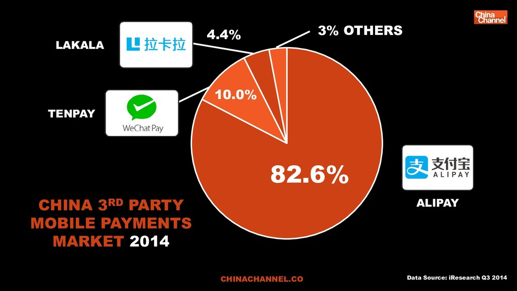 CHINA 3RD PARTY MOBILE PAYMENTS MARKET 2014 Dat...