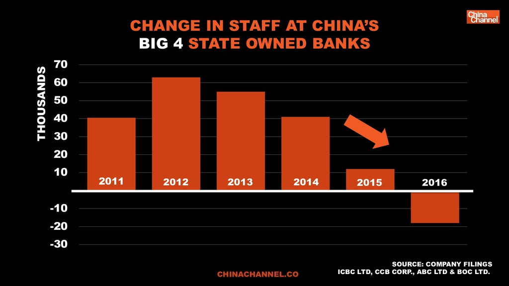 CHANGE IN STAFF AT CHINA'S BIG 4 STATE OWNED BA...