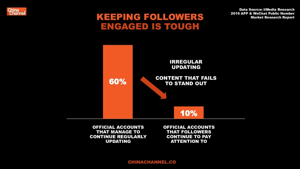 KEEPING FOLLOWERS ENGAGED IS TOUGH Data Source:...