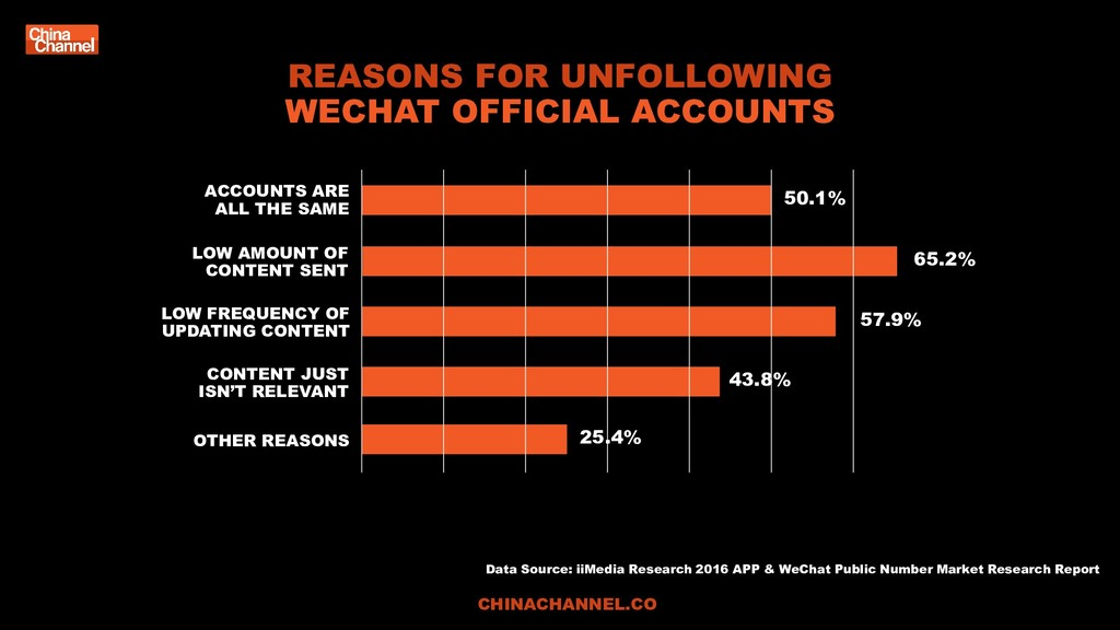 REASONS FOR UNFOLLOWING WECHAT OFFICIAL ACCOUNT...