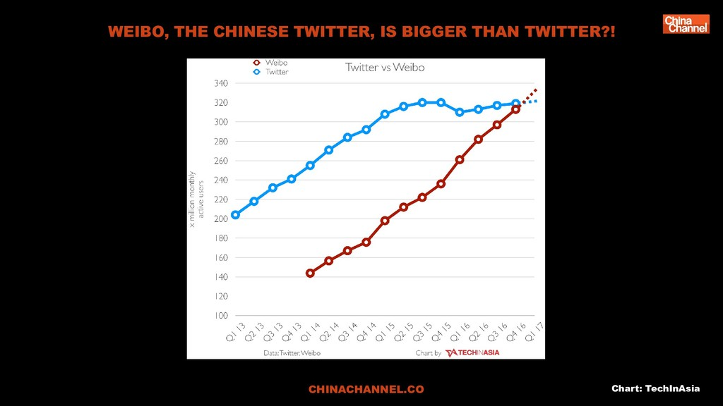 CHINACHANNEL.CO Chart: TechInAsia WEIBO, THE CH...