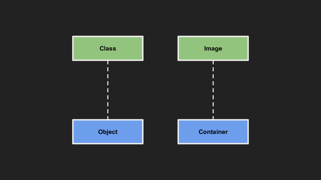 Class Object Image Container