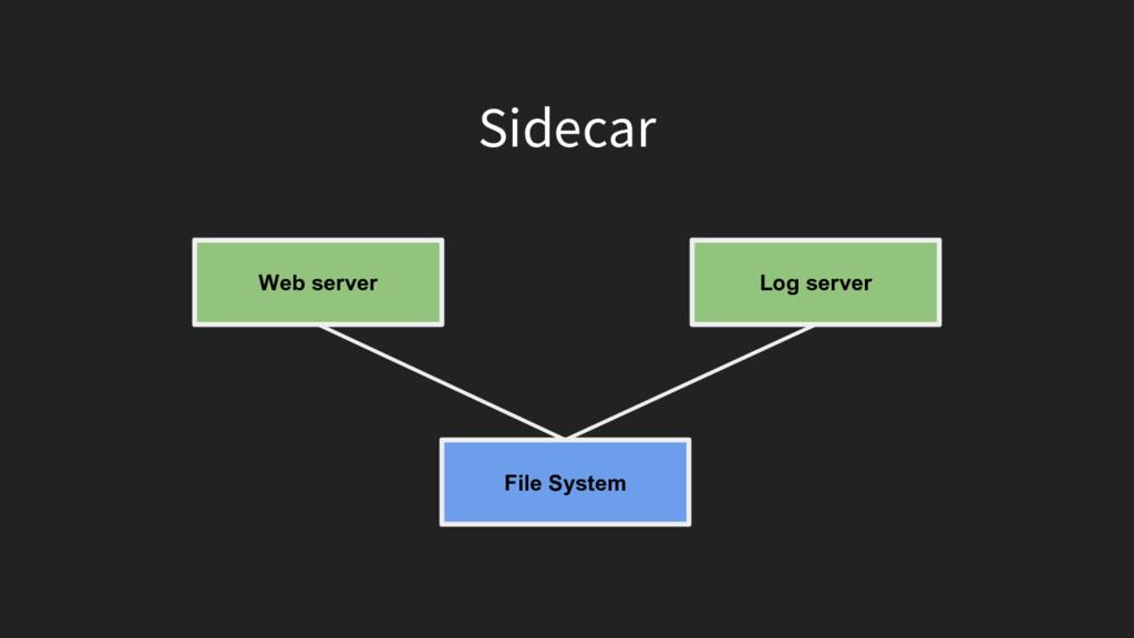 Sidecar Web server Log server File System