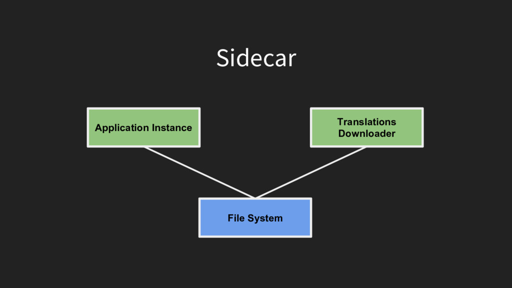 Sidecar Application Instance Translations Downl...