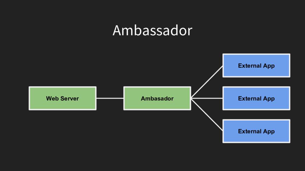 Ambassador Web Server Ambasador External App Ex...