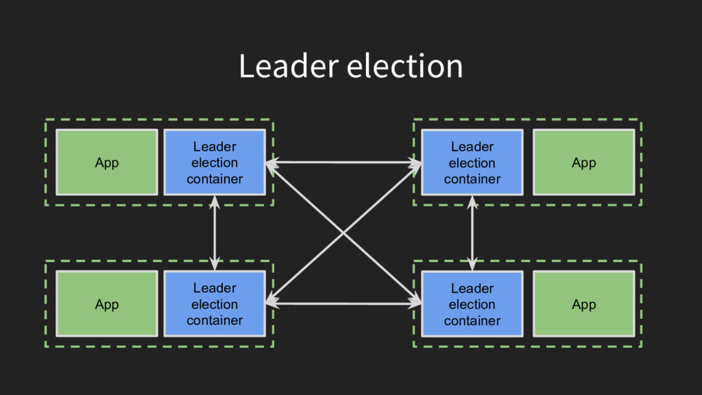 Leader election App Leader election container A...