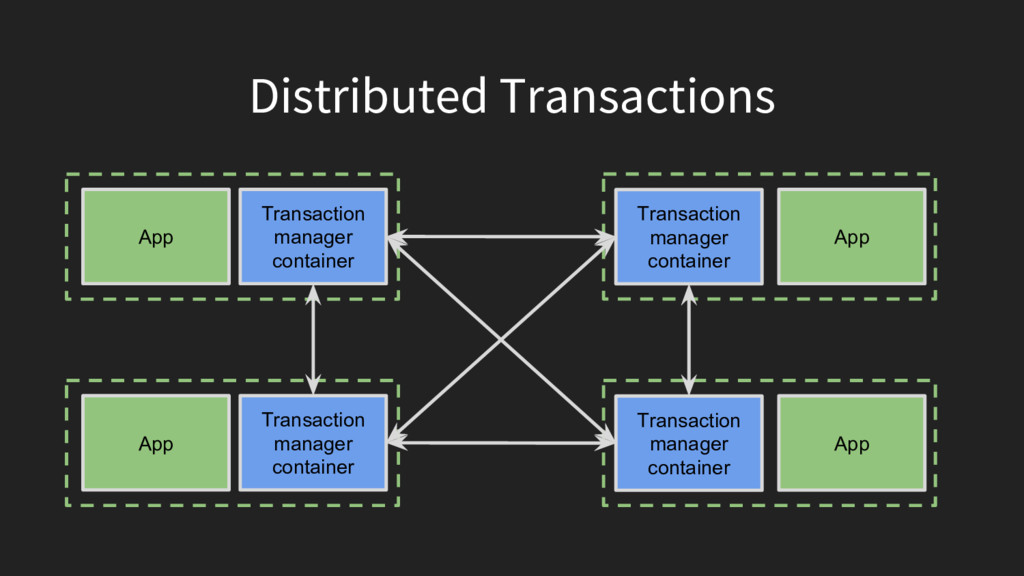 Distributed Transactions App Transaction manage...
