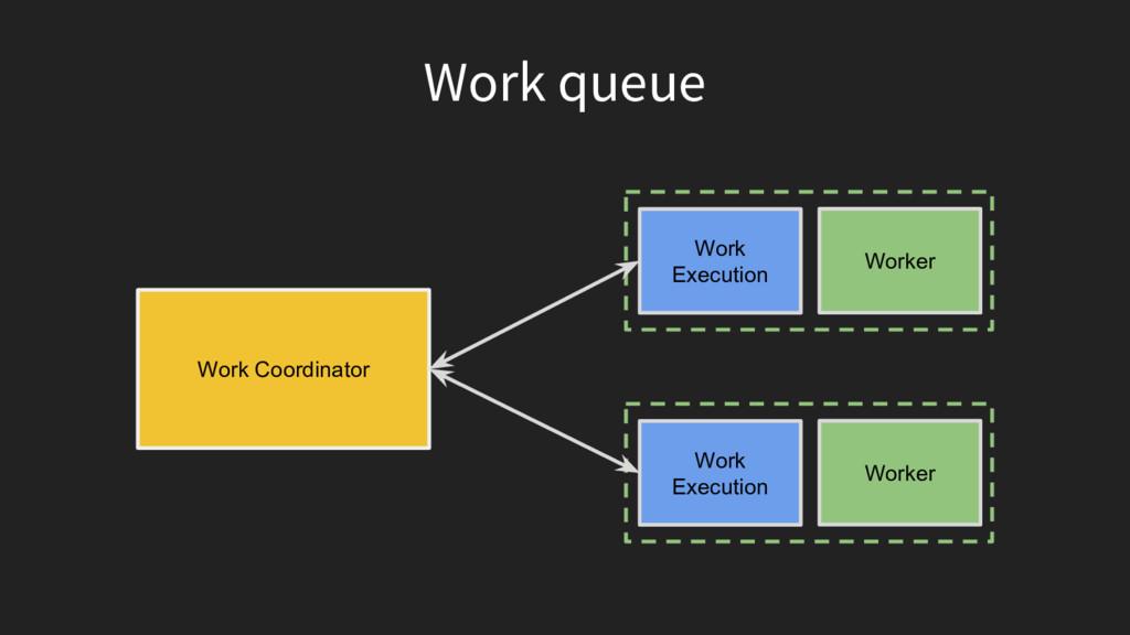 Work queue Worker Work Execution Worker Work Ex...