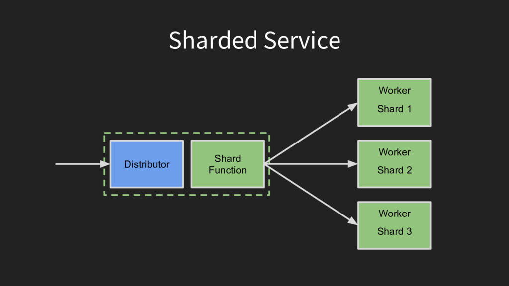 Sharded Service Shard Function Distributor Work...