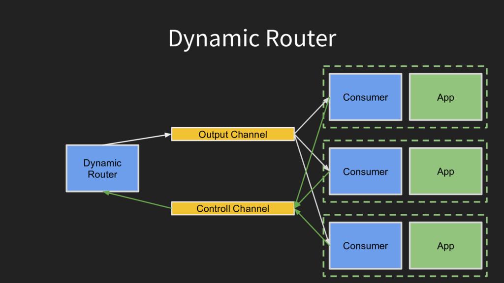 Dynamic Router App Consumer App Consumer App Co...