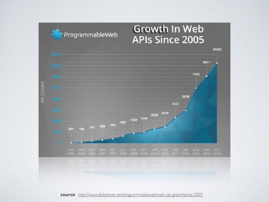 source: http://www.slideshare.net/programmablew...