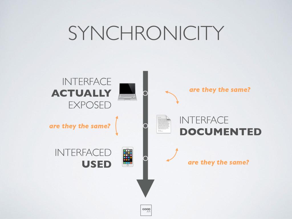 SYNCHRONICITY GOOD API    INTERFACE ACTUALLY EX...