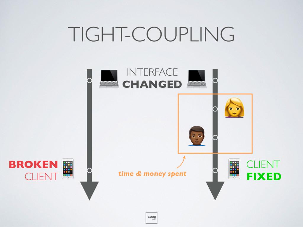 TIGHT-COUPLING GOOD API    % time & money spent...