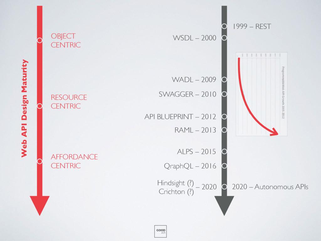 WSDL – 2000 WADL – 2009 SWAGGER – 2010 API BLUE...
