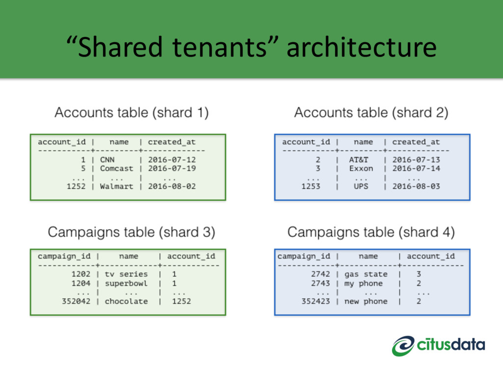 """Shared tenants"" architecture"