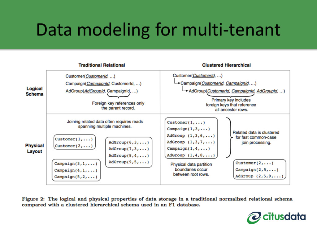 Data modeling for multi-tenant