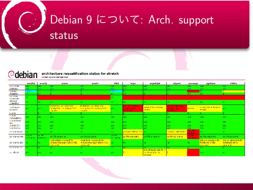 Debian 9 ʹ͍ͭͯ: Arch. support status