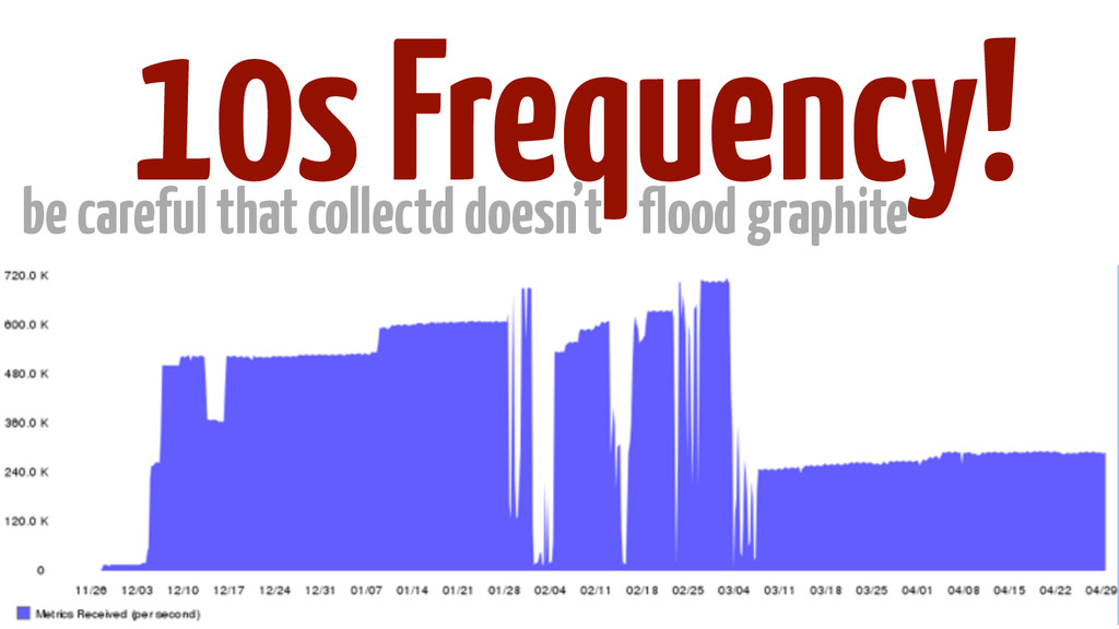 10s Frequency! be careful that collectd doesn't...