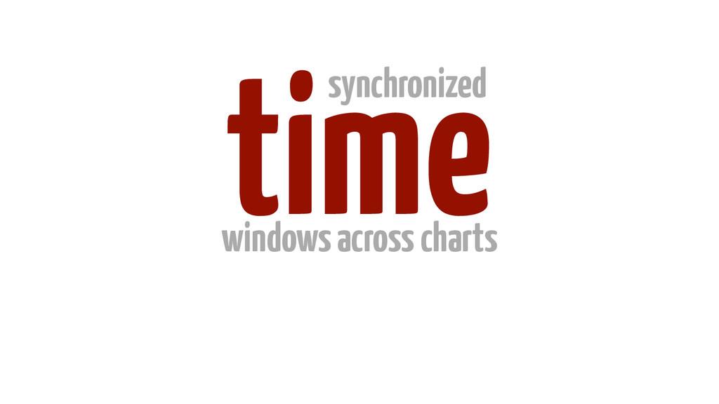 time synchronized windows across charts