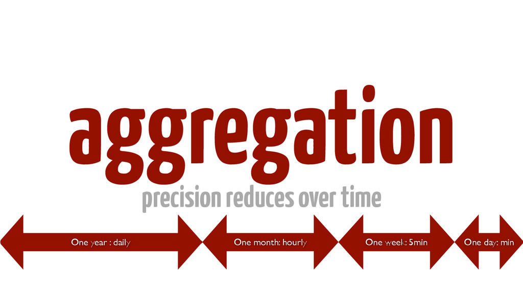 aggregation precision reduces over time One yea...